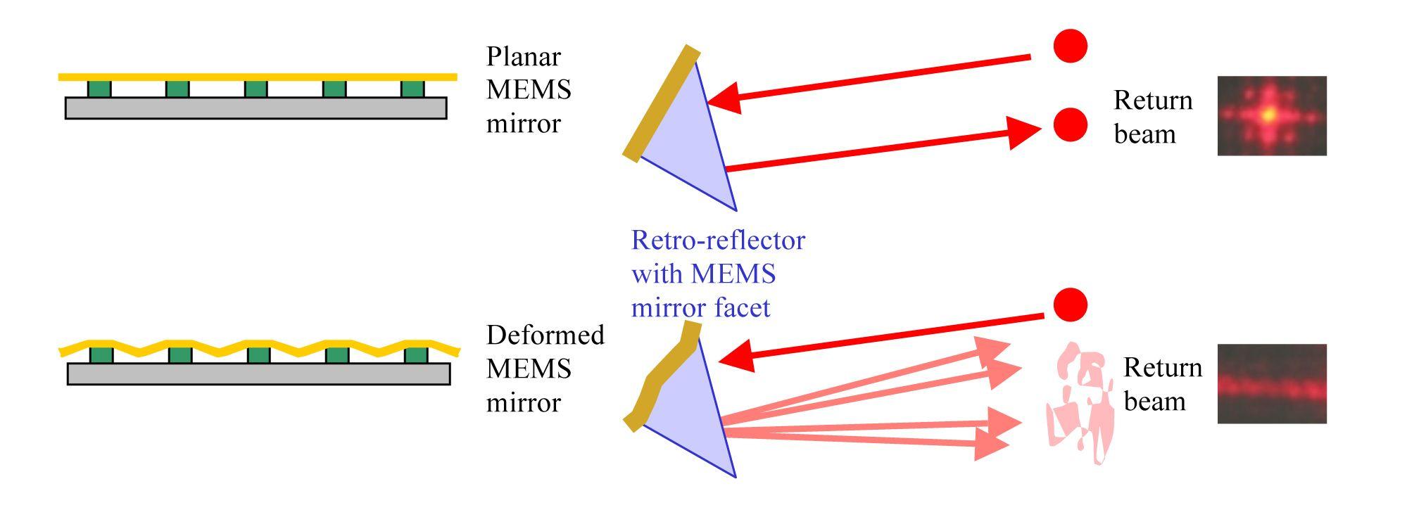 Secure Optical Communication System utilizing Deformable MEMS