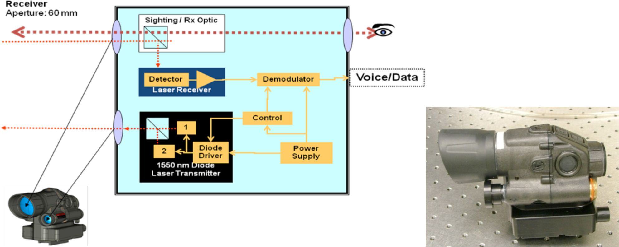 Secure Optical Communication System Utilizing Deformable Mems Laser Receiver Circuit Schematic Design Fig3 Transceiver And Block Diagram